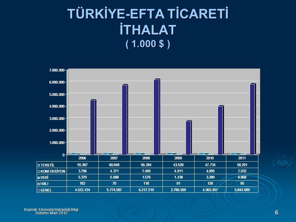 6 TÜRKİYE-EFTA TİCARETİ İTHALAT ( 1.000 $ ) Kaynak: Ekonomi Bakanlığı Bilgi Sistemi / Mart 2012