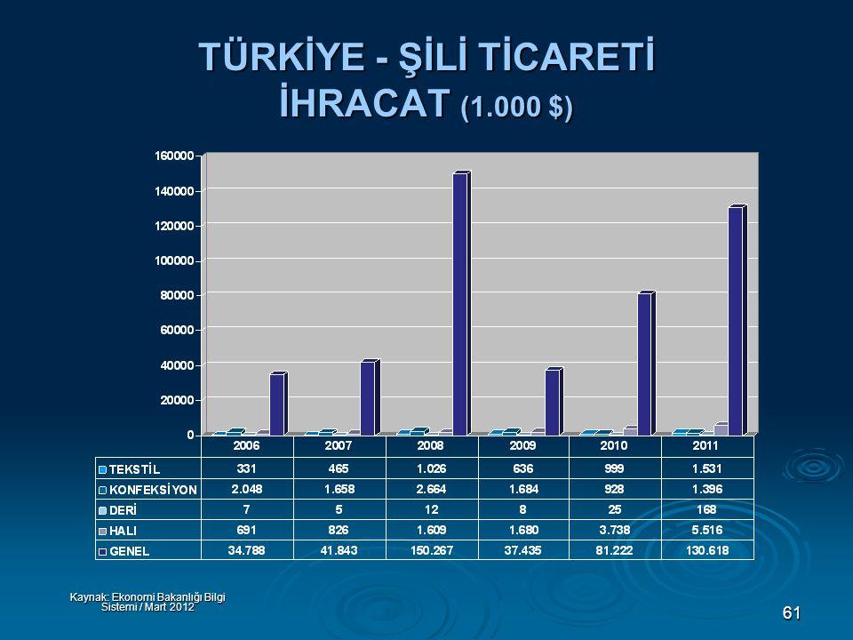 61 TÜRKİYE - ŞİLİ TİCARETİ İHRACAT (1.000 $) Kaynak: Ekonomi Bakanlığı Bilgi Sistemi / Mart 2012