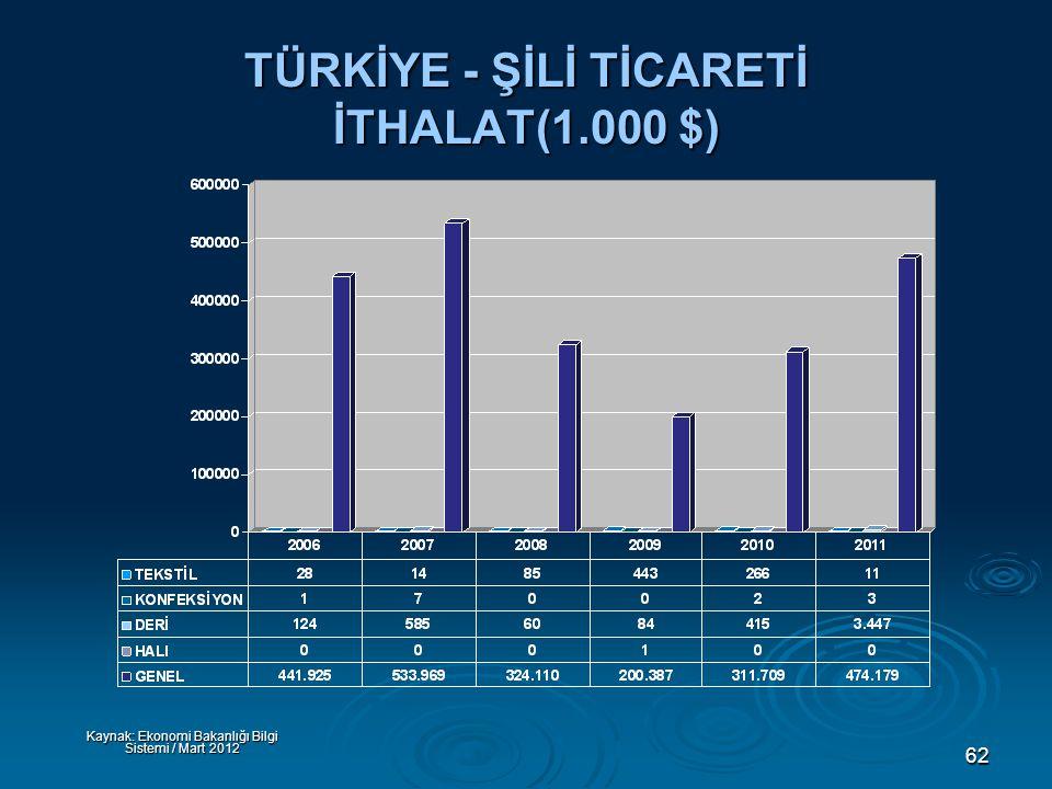 62 TÜRKİYE - ŞİLİ TİCARETİ İTHALAT(1.000 $) Kaynak: Ekonomi Bakanlığı Bilgi Sistemi / Mart 2012