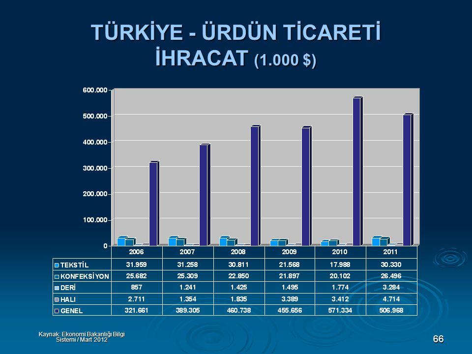 66 TÜRKİYE - ÜRDÜN TİCARETİ İHRACAT (1.000 $) Kaynak: Ekonomi Bakanlığı Bilgi Sistemi / Mart 2012