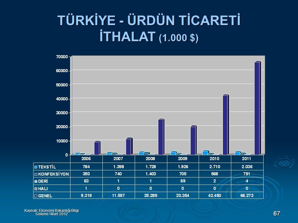 67 TÜRKİYE - ÜRDÜN TİCARETİ İTHALAT (1.000 $) Kaynak: Ekonomi Bakanlığı Bilgi Sistemi / Mart 2012