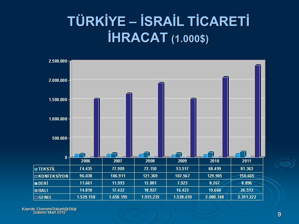 9 TÜRKİYE – İSRAİL TİCARETİ İHRACAT (1.000$) Kaynak: Ekonomi Bakanlığı Bilgi Sistemi / Mart 2012