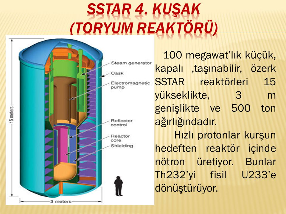 100 megawat'lık küçük, kapalı,taşınabilir, özerk SSTAR reaktörleri 15 yükseklikte, 3 m genişlikte ve 500 ton ağırlığındadır.