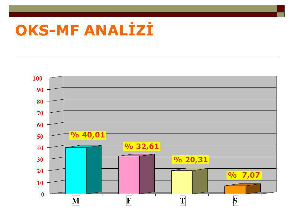 OKS-MF ANALİZİ % 40,01 % 32,61 % 20,31 % 7,07 0 10 20 30 40 50 60 70 80 90 100 MFTS