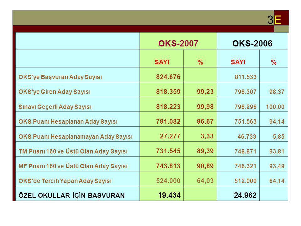 OKS-2007 SAYISAL VERİLER 3E3E OKS-2007OKS-2006 SAYI% % OKS'ye Başvuran Aday Sayısı 824.676 811.533 OKS'ye Giren Aday Sayısı 818.35999,23 798.30798,37