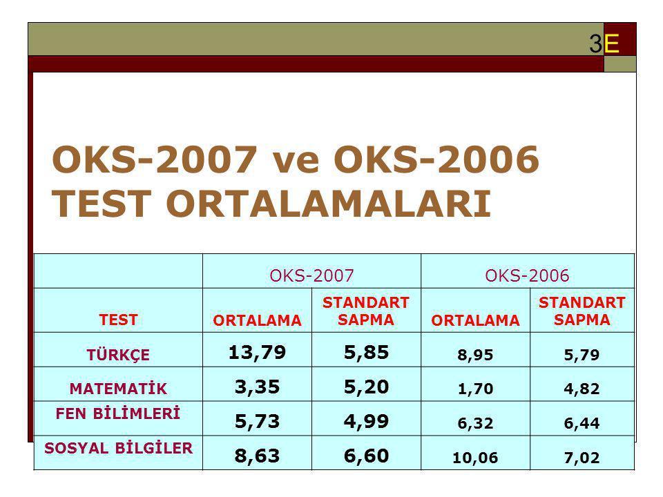 OKS-2007 ve OKS-2006 TEST ORTALAMALARI 3E3E OKS-2007OKS-2006 TESTORTALAMA STANDART SAPMAORTALAMA STANDART SAPMA TÜRKÇE 13,795,85 8,955,79 MATEMATİK 3,