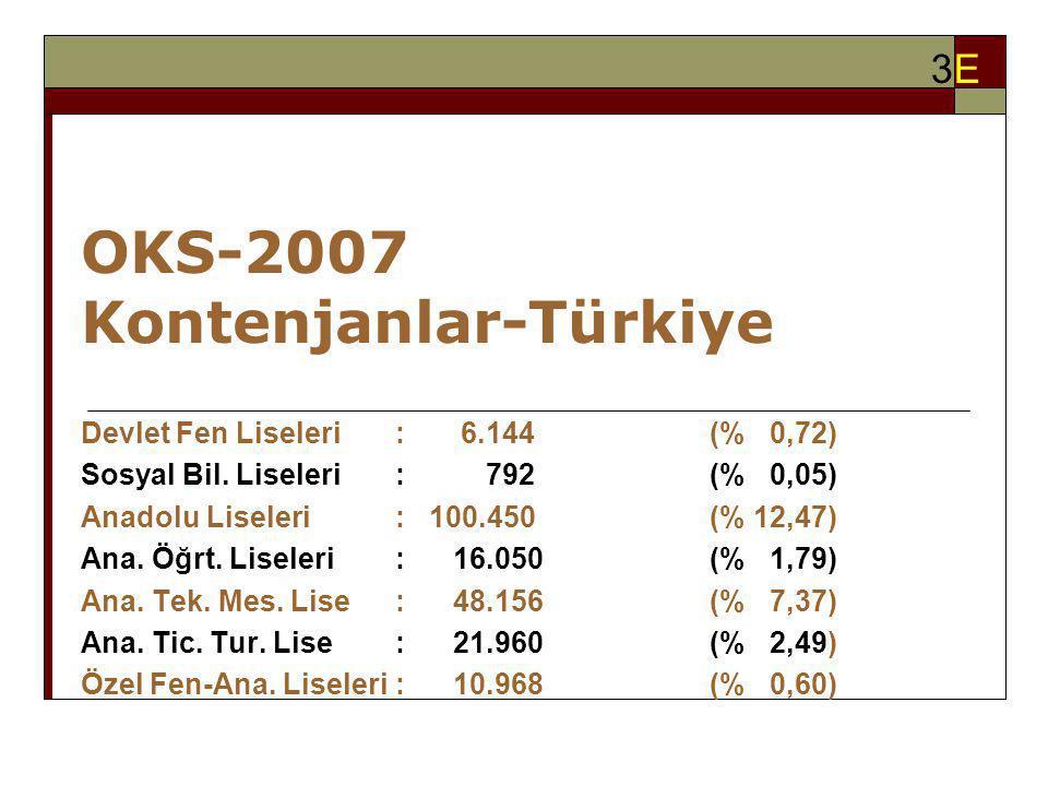 OKS-2007 Kontenjanlar-Türkiye Devlet Fen Liseleri: 6.144(% 0,72) Sosyal Bil. Liseleri: 792(% 0,05) Anadolu Liseleri : 100.450(% 12,47) Ana. Öğrt. Lise