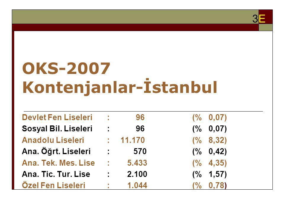 OKS-2007 Kontenjanlar-İstanbul Devlet Fen Liseleri: 96(% 0,07) Sosyal Bil. Liseleri: 96(% 0,07) Anadolu Liseleri : 11.170(% 8,32) Ana. Öğrt. Liseleri