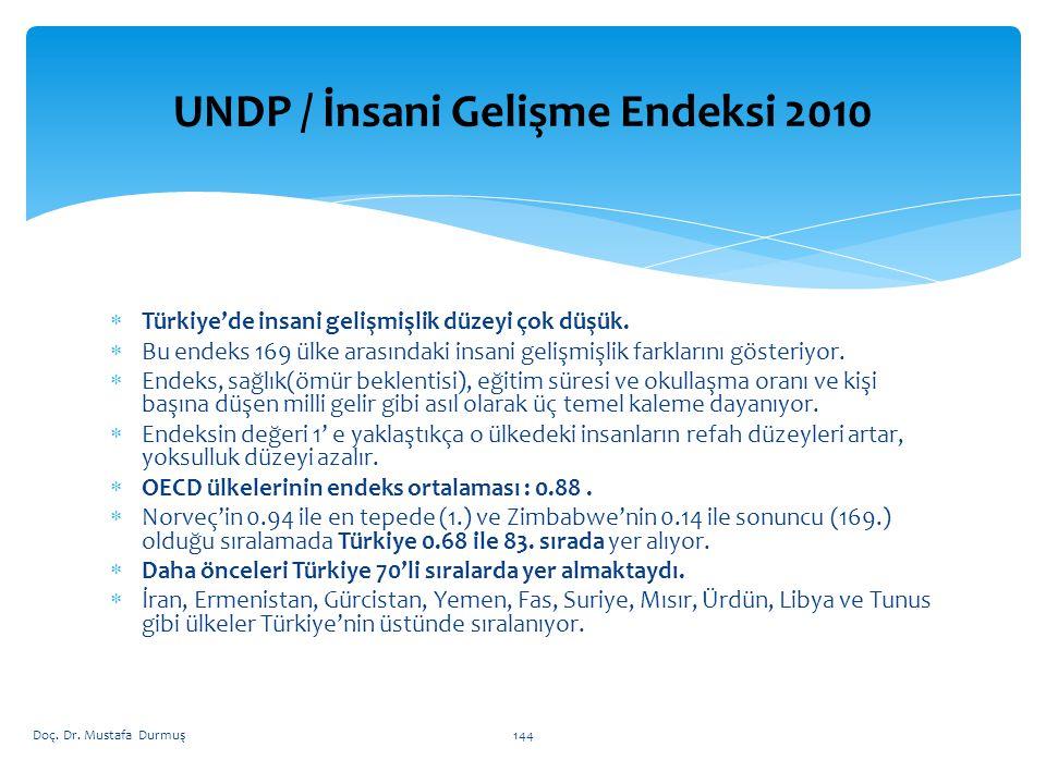  Türkiye'de insani gelişmişlik düzeyi çok düşük.