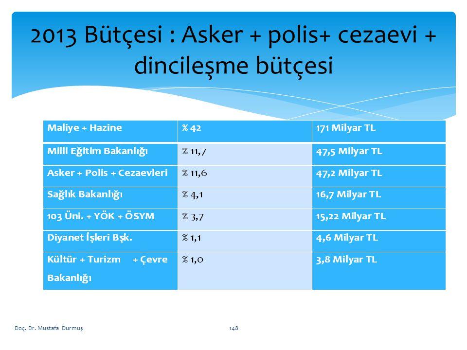 2013 Bütçesi : Asker + polis+ cezaevi + dincileşme bütçesi Doç. Dr. Mustafa Durmuş148