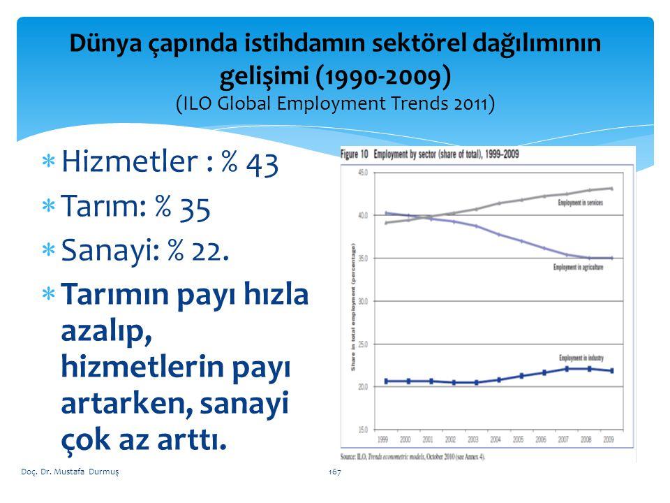  Hizmetler : % 43  Tarım: % 35  Sanayi: % 22.