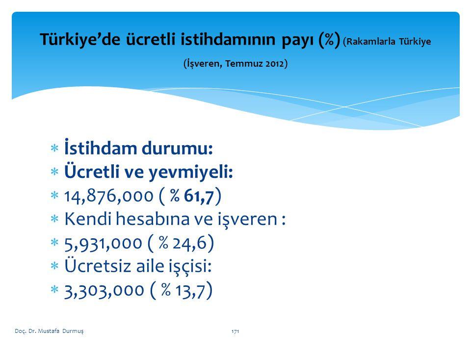 Türkiye'de ücretli istihdamının payı (%) (Rakamlarla Türkiye (İşveren, Temmuz 2012)  İstihdam durumu:  Ücretli ve yevmiyeli:  14,876,000 ( % 61,7)  Kendi hesabına ve işveren :  5,931,000 ( % 24,6)  Ücretsiz aile işçisi:  3,303,000 ( % 13,7) Doç.