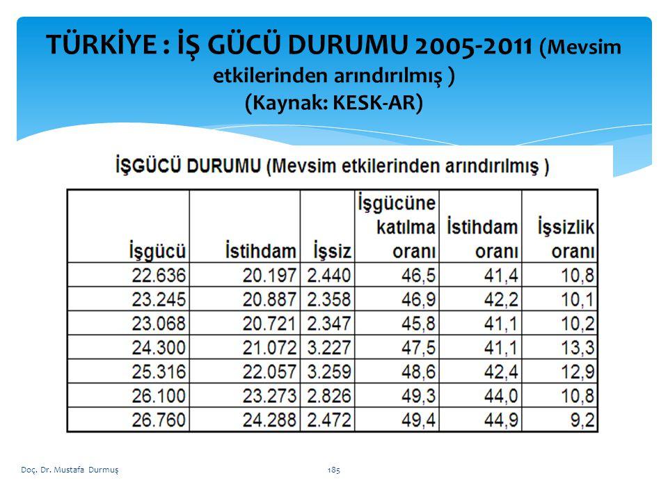 TÜRKİYE : İŞ GÜCÜ DURUMU 2005-2011 (Mevsim etkilerinden arındırılmış ) (Kaynak: KESK-AR) Doç.