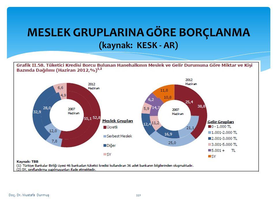 MESLEK GRUPLARINA GÖRE BORÇLANMA (kaynak: KESK - AR) Doç. Dr. Mustafa Durmuş221