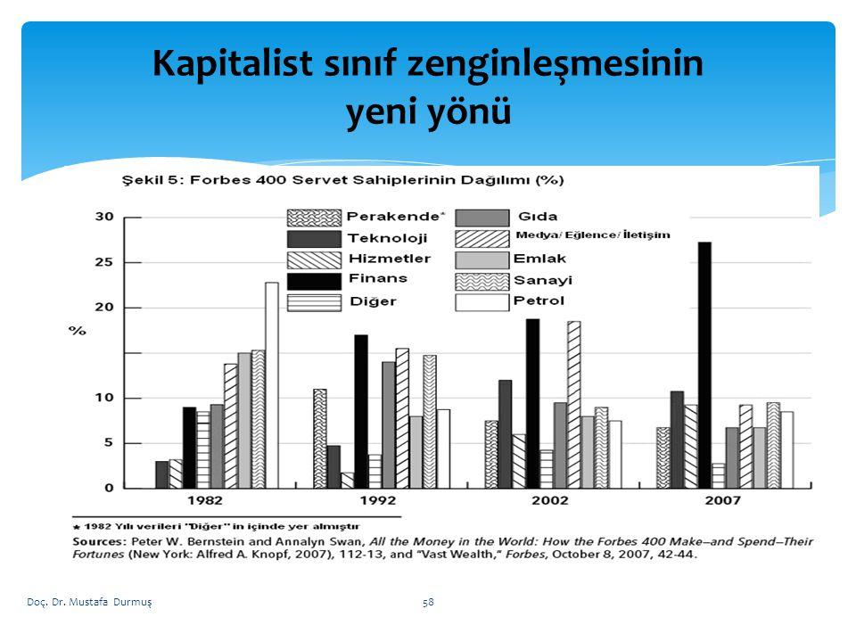 Kapitalist sınıf zenginleşmesinin yeni yönü Doç. Dr. Mustafa Durmuş58