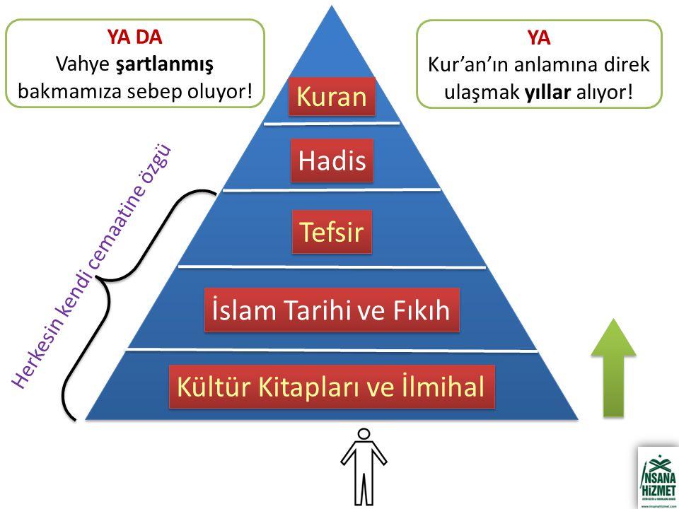 Kültür Kitapları ve İlmihal İslam Tarihi ve Fıkıh Tefsir Hadis Kuran YA Kur'an'ın anlamına direk ulaşmak yıllar alıyor! Herkesin kendi cemaatine özgü