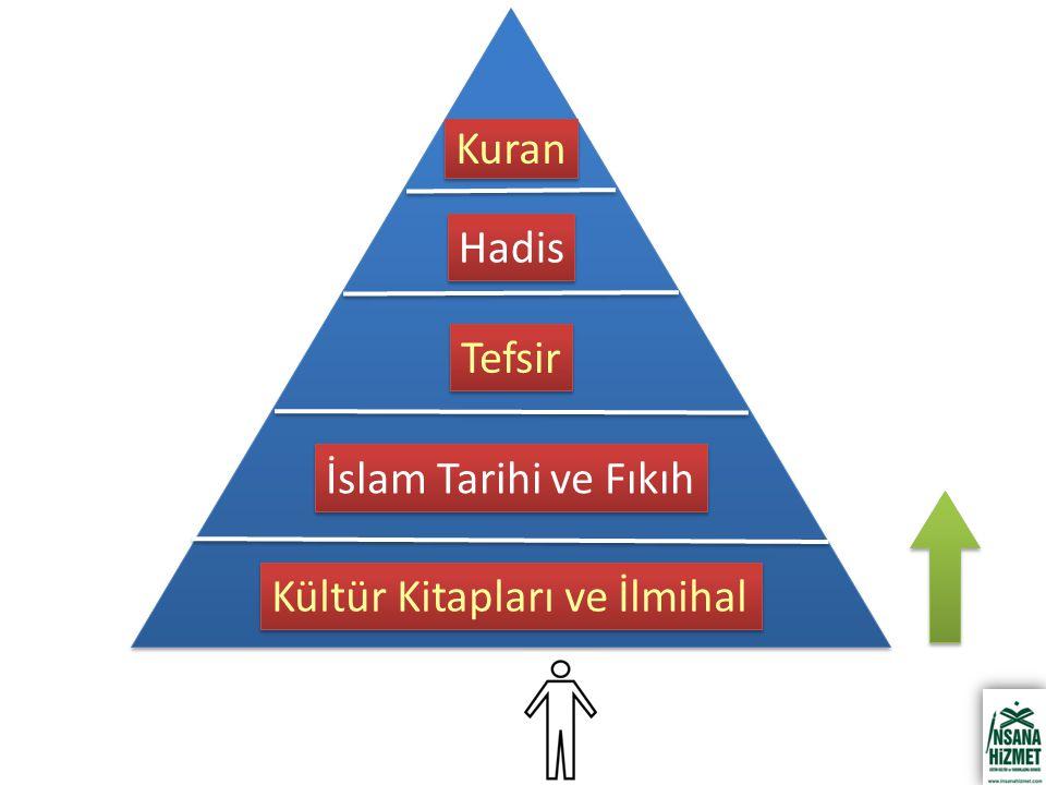Kültür Kitapları ve İlmihal İslam Tarihi ve Fıkıh Tefsir Hadis Kuran