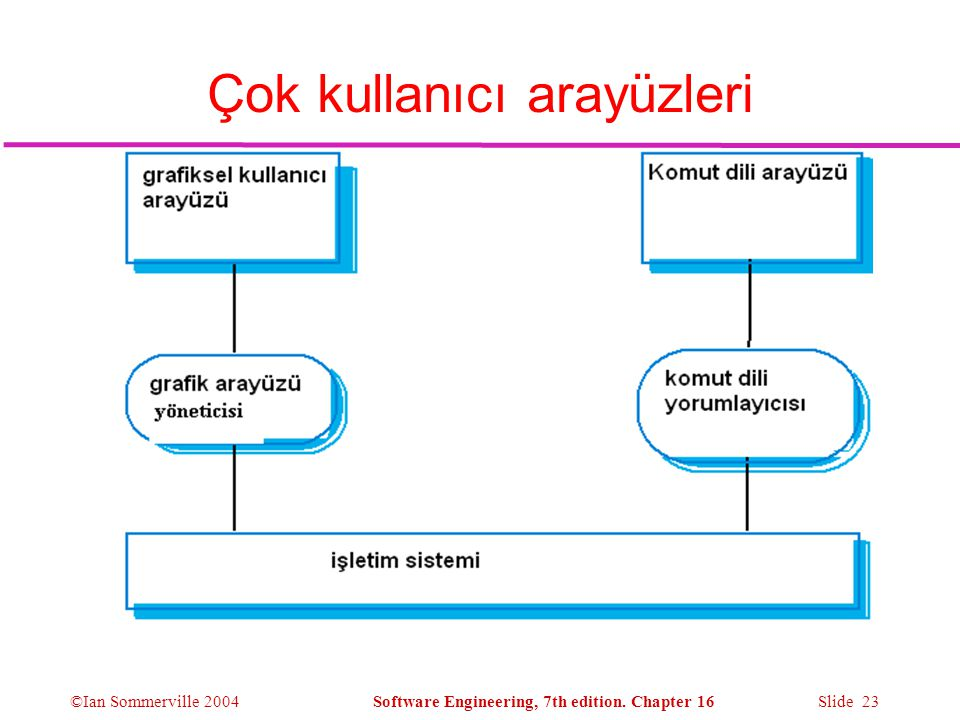 ©Ian Sommerville 2004Software Engineering, 7th edition. Chapter 16 Slide 23 Çok kullanıcı arayüzleri