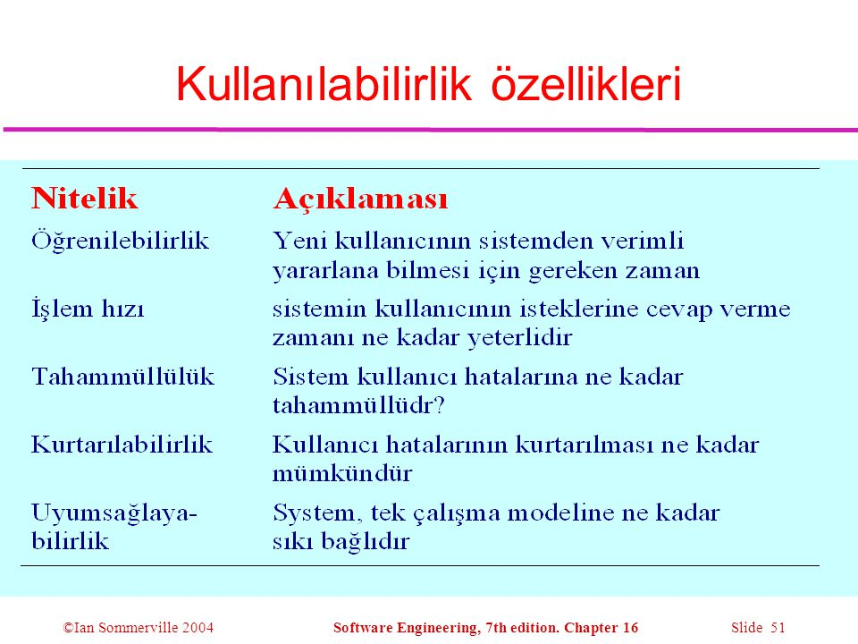 ©Ian Sommerville 2004Software Engineering, 7th edition. Chapter 16 Slide 51 Kullanılabilirlik özellikleri