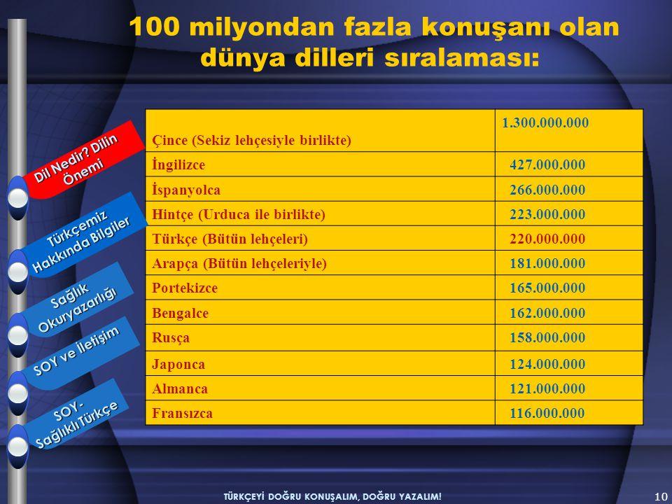 10 TÜRKÇEYİ DOĞRU KONUŞALIM, DOĞRU YAZALIM! Çince (Sekiz lehçesiyle birlikte) 1.300.000.000 İngilizce 427.000.000 İspanyolca 266.000.000 Hintçe (Urduc