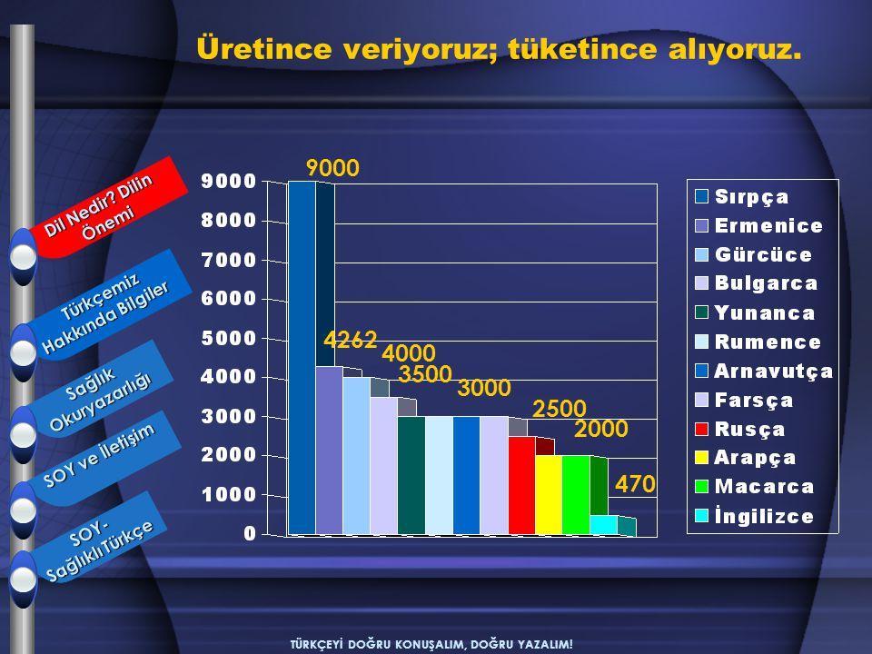 TÜRKÇEYİ DOĞRU KONUŞALIM, DOĞRU YAZALIM! 9000 4262 4000 3500 3000 2500 2000 470 Türkçemiz Hakkında Bilgiler Türkçemiz Hakkında Bilgiler SağlıkOkuryaza