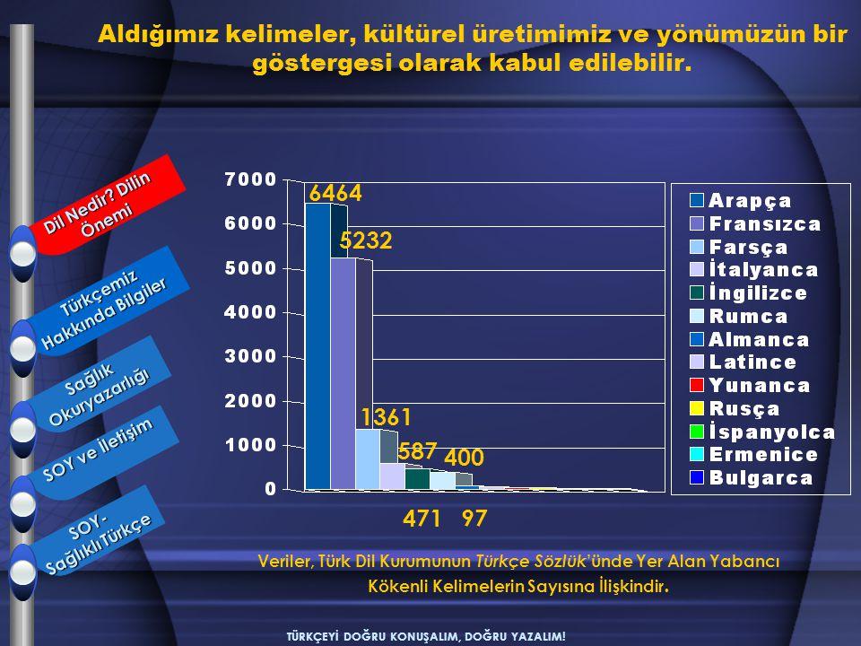 TÜRKÇEYİ DOĞRU KONUŞALIM, DOĞRU YAZALIM! 6464 5232 1361 471 587 400 97 Veriler, Türk Dil Kurumunun Türkçe Sözlük 'ünde Yer Alan Yabancı Kökenli Kelime