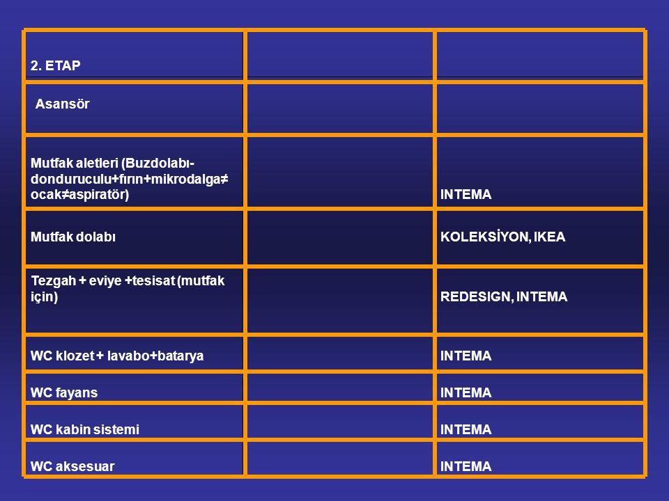 2. ETAP Mutfak aletleri (Buzdolabı- donduruculu+fırın+mikrodalga≠ ocak≠aspiratör)INTEMA Mutfak dolabıKOLEKSİYON, IKEA Tezgah + eviye +tesisat (mutfak