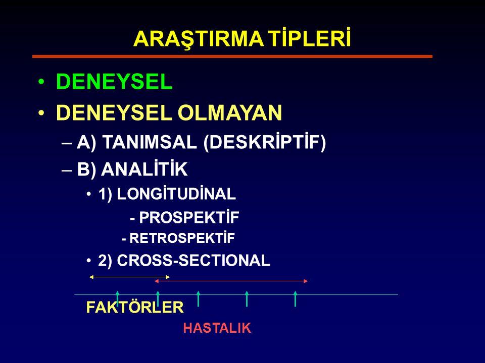 ARAŞTIRMA TİPLERİ DENEYSEL DENEYSEL OLMAYAN –A) TANIMSAL (DESKRİPTİF) –B) ANALİTİK 1) LONGİTUDİNAL - PROSPEKTİF - RETROSPEKTİF 2) CROSS-SECTIONAL FAK
