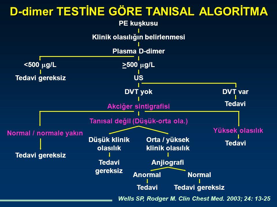 D-dimer TESTİNE GÖRE TANISAL ALGORİTMA PE kuşkusu Wells SP, Rodger M. Clin Chest Med. 2003; 24: 13-25 Klinik olasılığın belirlenmesi Plasma D-dimer >5