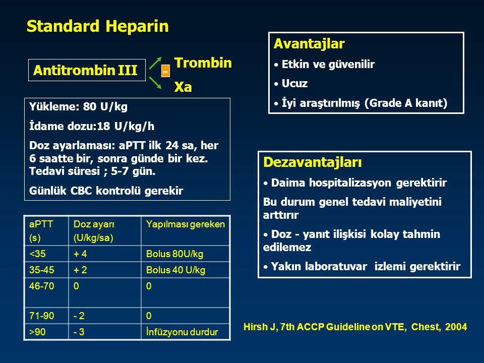 Standard Heparin Hirsh J, 7th ACCP Guideline on VTE, Chest, 2004 aPTT (s) Doz ayarı (U/kg/sa) Yapılması gereken <35+ 4Bolus 80U/kg 35-45+ 2Bolus 40 U/