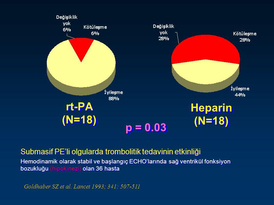 rt-PA (N=18) Heparin (N=18) p = 0.03 Submasif PE'li olgularda trombolitik tedavinin etkinliği Hemodinamik olarak stabil ve başlangıç ECHO'larında sağ