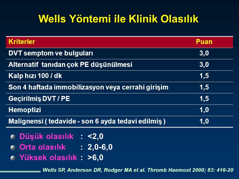 Wells Yöntemi ile Klinik Olasılık Düşük olasılık:<2,0 Orta olasılık:2,0-6,0 Yüksek olasılık:>6,0 Wells SP, Anderson DR, Rodger MA et al. Thromb Haemos