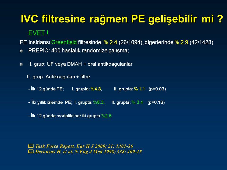 IVC filtresine rağmen PE gelişebilir mi ? EVET ! PE insidansı Greenfield filtresinde; % 2.4 (26/1094), diğerlerinde % 2.9 (42/1428) PREPIC: 400 hastal