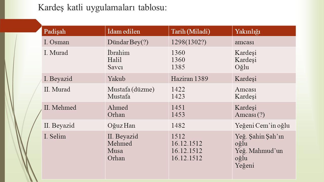 Kardeş katli uygulamaları tablosu: Padişahİdam edilenTarih (Miladi)Yakınlığı I. OsmanDündar Bey(?)1298(1302?)amcası I. Muradİbrahim Halil Savcı 1360 1