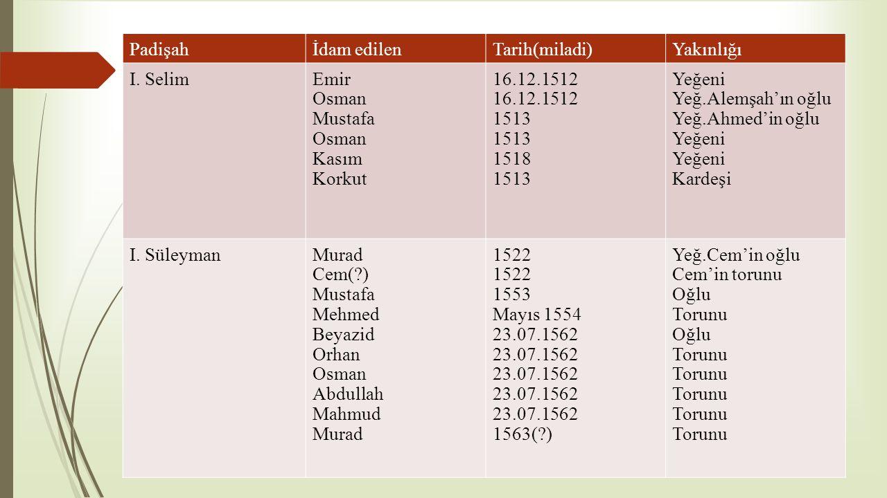 Padişahİdam edilenTarih(miladi)Yakınlığı I. SelimEmir Osman Mustafa Osman Kasım Korkut 16.12.1512 1513 1518 1513 Yeğeni Yeğ.Alemşah'ın oğlu Yeğ.Ahmed'