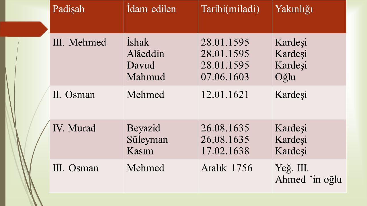 Padişahİdam edilenTarihi(miladi)Yakınlığı III. Mehmedİshak Alâeddin Davud Mahmud 28.01.1595 07.06.1603 Kardeşi Oğlu II. OsmanMehmed12.01.1621Kardeşi I