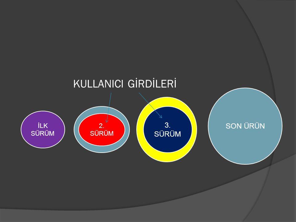 KULLANICI GİRDİLERİ İLK SÜRÜM SON ÜRÜN 2. SÜRÜM 3. SÜRÜM