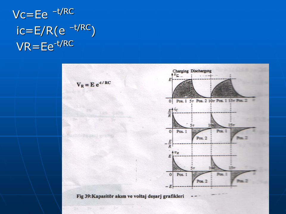 Vc=Ee –t/RC Vc=Ee –t/RC ic=E/R(e –t/RC ) ic=E/R(e –t/RC ) VR=Ee -t/RC VR=Ee -t/RC
