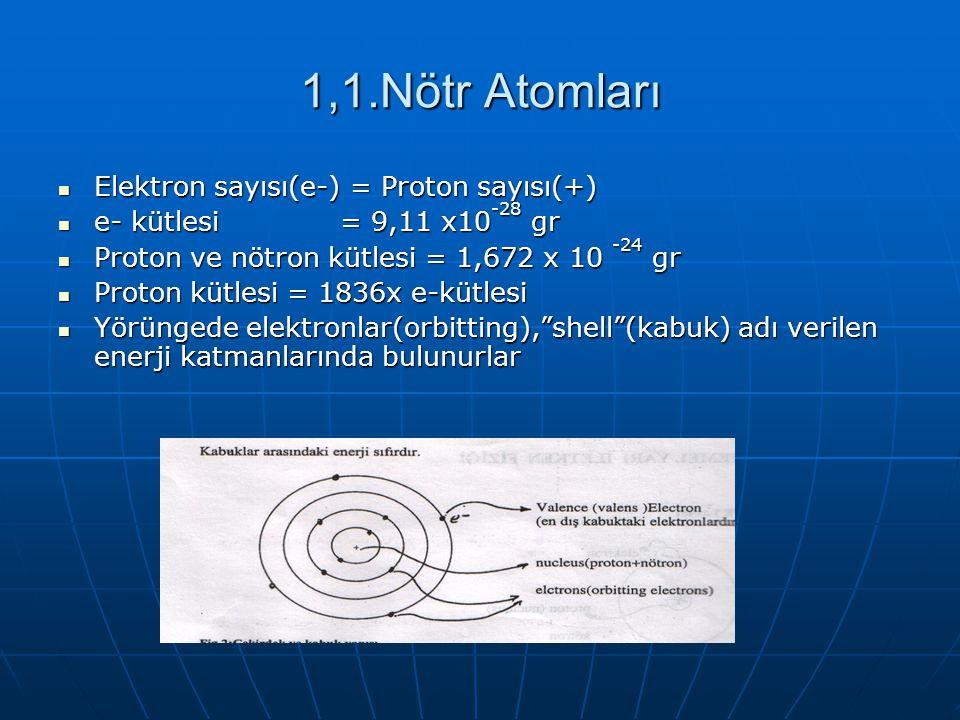 1,1.Nötr Atomları Elektron sayısı(e-) = Proton sayısı(+) Elektron sayısı(e-) = Proton sayısı(+) e- kütlesi = 9,11 x10 -28 gr e- kütlesi = 9,11 x10 -28