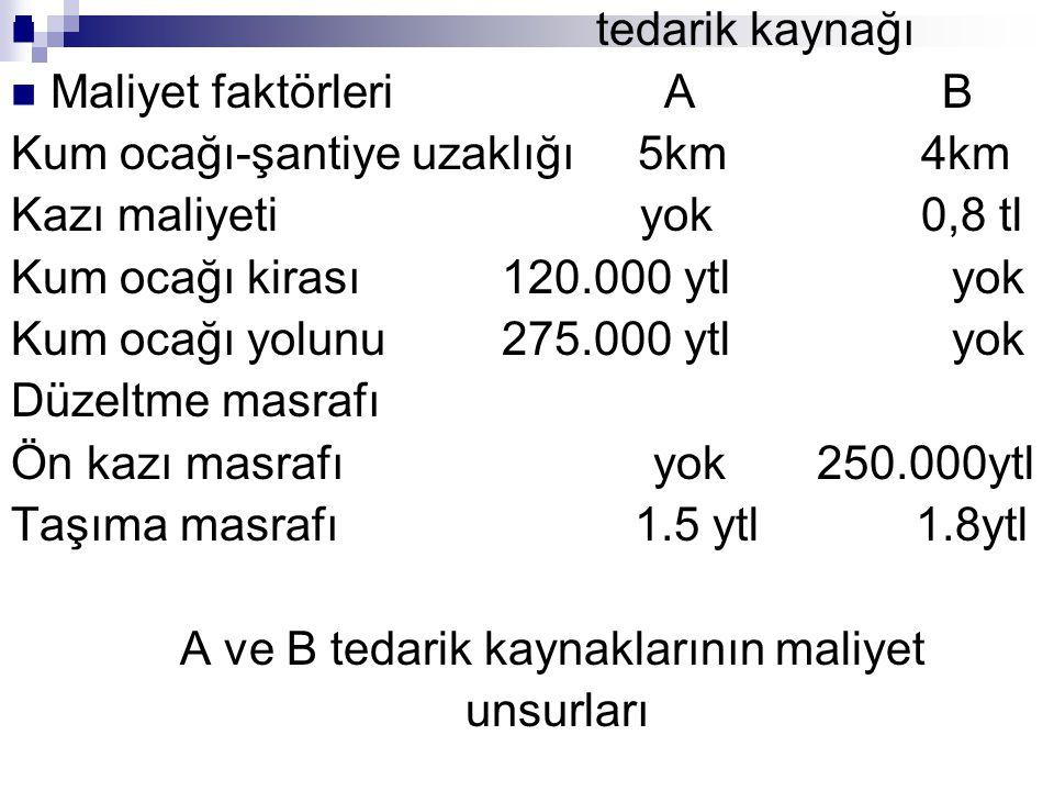 tedarik kaynağı Maliyet faktörleri A B Kum ocağı-şantiye uzaklığı 5km 4km Kazı maliyeti yok 0,8 tl Kum ocağı kirası 120.000 ytl yok Kum ocağı yolunu 2