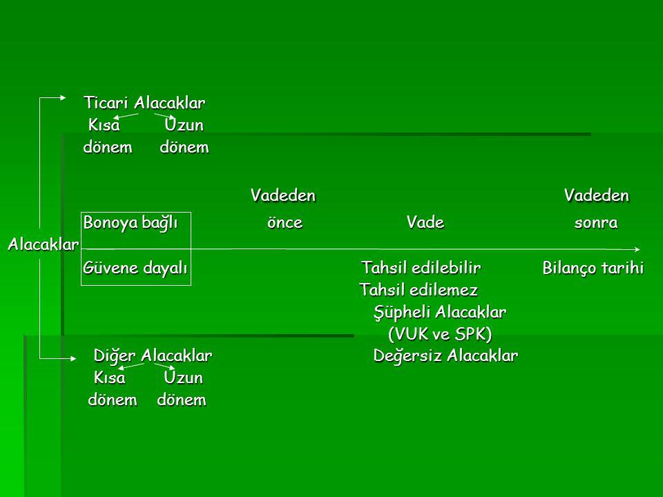 Ticari Alacaklar Ticari Alacaklar Kısa Uzun Kısa Uzun dönem dönem dönem dönem Vadeden Vadeden Vadeden Vadeden Bonoya bağlı önce Vade sonra Bonoya bağl