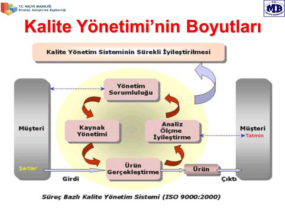 YBS – Kalite Yönetim Sistemi (KYS) Kick-Off 04 Temmuz 2008 Kalite Yönetimi'nin Boyutları