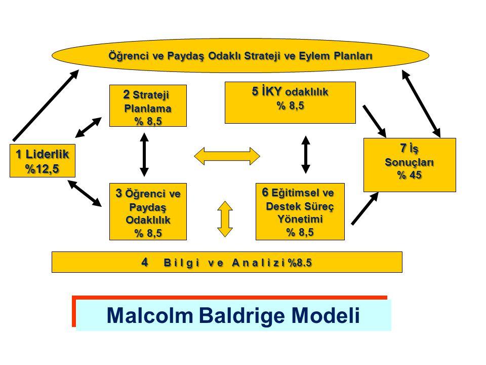 Öğrenci ve Paydaş Odaklı Strateji ve Eylem Planları 2 Strateji Planlama % 8,5 5 İKY odaklılık % 8,5 1 Liderlik %12,5 7 İş Sonuçları % 45 6 Eğitimsel ve Destek Süreç Yönetimi % 8,5 3 Öğrenci ve PaydaşOdaklılık % 8,5 4 B i l g i v e A n a l i z i %8.5 Malcolm Baldrige Modeli