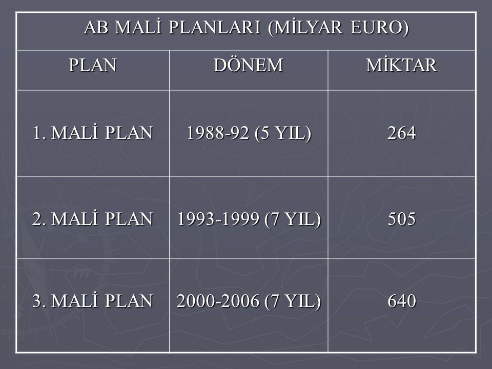 AB MALİ PLANLARI (MİLYAR EURO) PLANDÖNEMMİKTAR 1. MALİ PLAN 1988-92 (5 YIL) 264 2. MALİ PLAN 1993-1999 (7 YIL) 505 3. MALİ PLAN 2000-2006 (7 YIL) 640