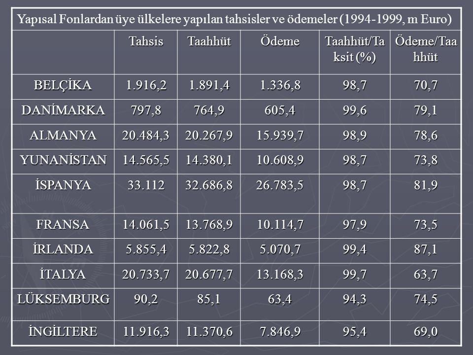 Yapısal Fonlardan üye ülkelere yapılan tahsisler ve ödemeler (1994-1999, m Euro) TahsisTaahhütÖdeme Taahhüt/Ta ksit (%) Ödeme/Taa hhüt BELÇİKA1.916,21