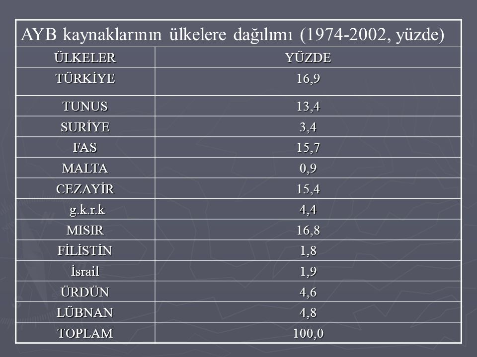 AYB kaynaklarının ülkelere dağılımı (1974-2002, yüzde) ÜLKELERYÜZDE TÜRKİYE16,9 TUNUS13,4 SURİYE3,4 FAS15,7 MALTA0,9 CEZAYİR15,4 g.k.r.k g.k.r.k4,4 MI