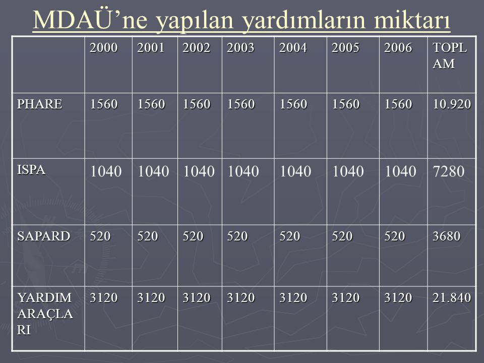 MDAÜ'ne yapılan yardımların miktarı 2000200120022003200420052006 TOPL AM PHARE156015601560156015601560156010.920 ISPA 1040 7280 SAPARD5205205205205205