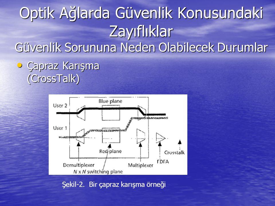 Çapraz Karışma (CrossTalk) Çapraz Karışma (CrossTalk) Şekil-2. Bir çapraz karışma örneği