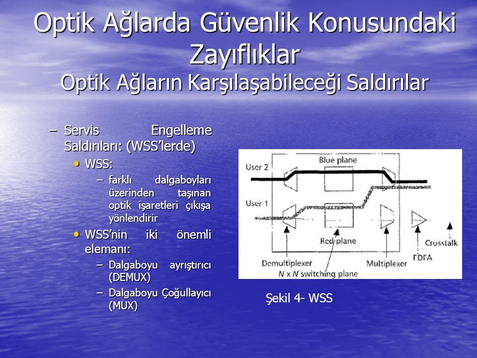 Optik Ağlarda Güvenlik Konusundaki Zayıflıklar Optik Ağların Karşılaşabileceği Saldırılar –Servis Engelleme Saldırıları: (WSS'lerde) WSS: WSS: –farklı