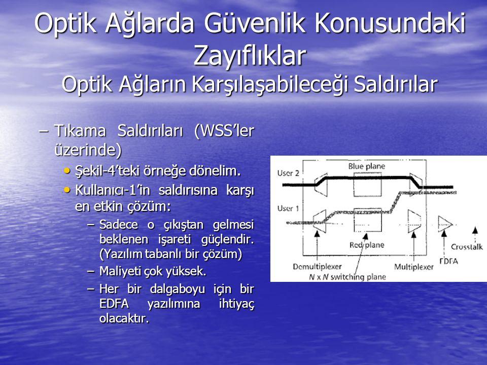Optik Ağlarda Güvenlik Konusundaki Zayıflıklar Optik Ağların Karşılaşabileceği Saldırılar –Tıkama Saldırıları (WSS'ler üzerinde) Şekil-4'teki örneğe d